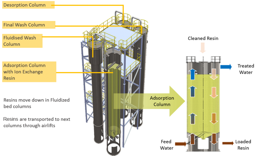 CIF® (Continuous Ionic Filtration)