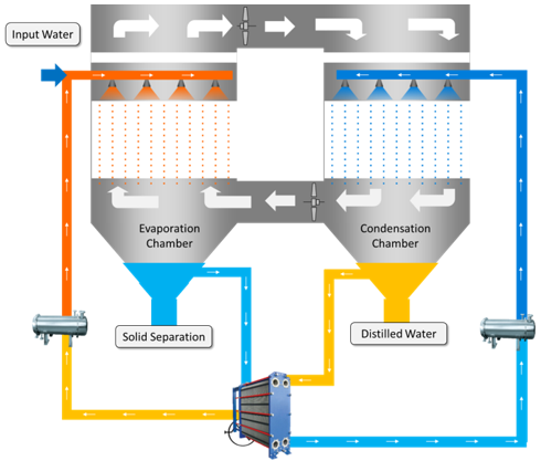 EVAPX® (Low Energy Evaporation and Crystallisation)